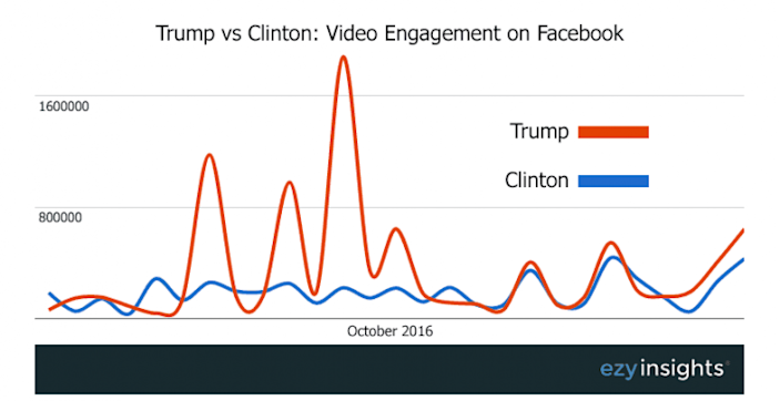 Trump vs. Clinton: native video engagement on Facebook