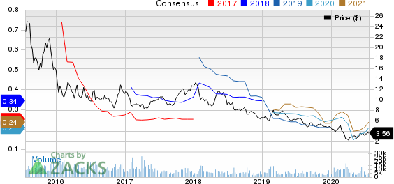 WisdomTree Investments, Inc. Price and Consensus