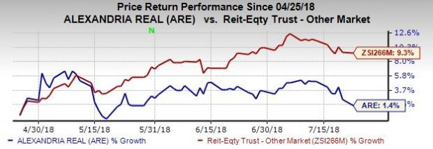 Alexandria Real Estate Equities (ARE) Q2 results will likely reflect the benefits from robust operating environment in the U.S office space. Nonetheless, non-core dispositions remain a drag.