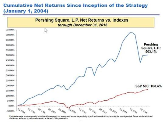 Pershing Square Capital compared with S&P 500