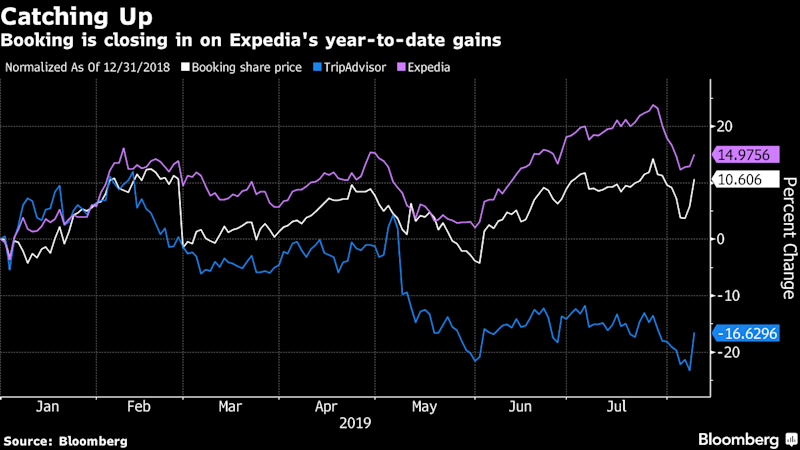 Booking Rises as Street Calls Earnings Beat a `Welcome Surprise'