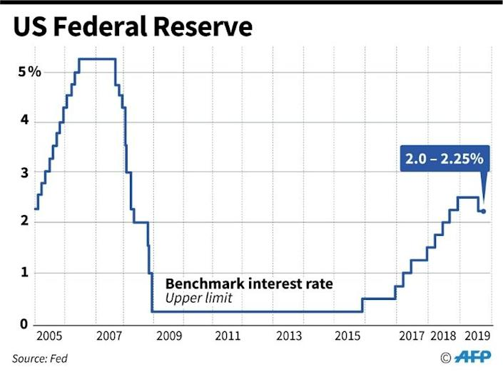 US Federal Reserve benchmark lending rates (AFP Photo/Gal ROMA)