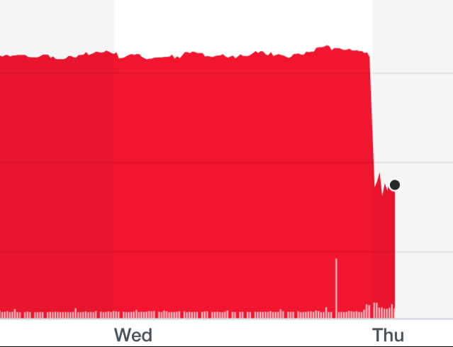 Card Factory shares crashed after its sales fell. Chart: Yahoo Finance UK