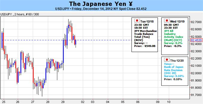 japanese_yen_forecast_forex_body_Picture_5.png, Japanese Yen Remains Oversold- Elections, BoJ Meeting In Focus