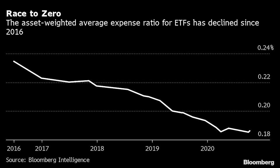 Big New ETF Players May Be Ready to Bring Back the Price Wars
