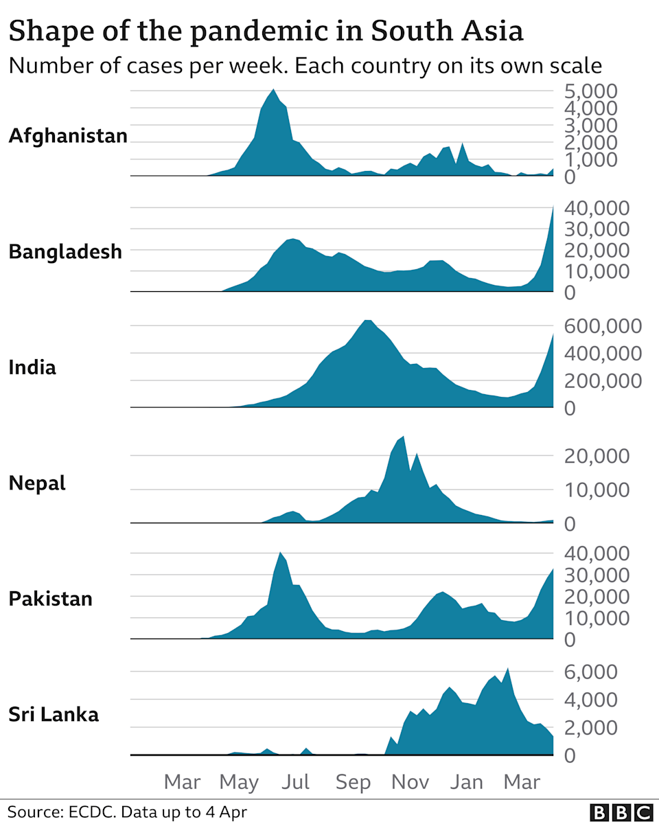 Time series chart of infections in South Asian countries - updated to 4 April