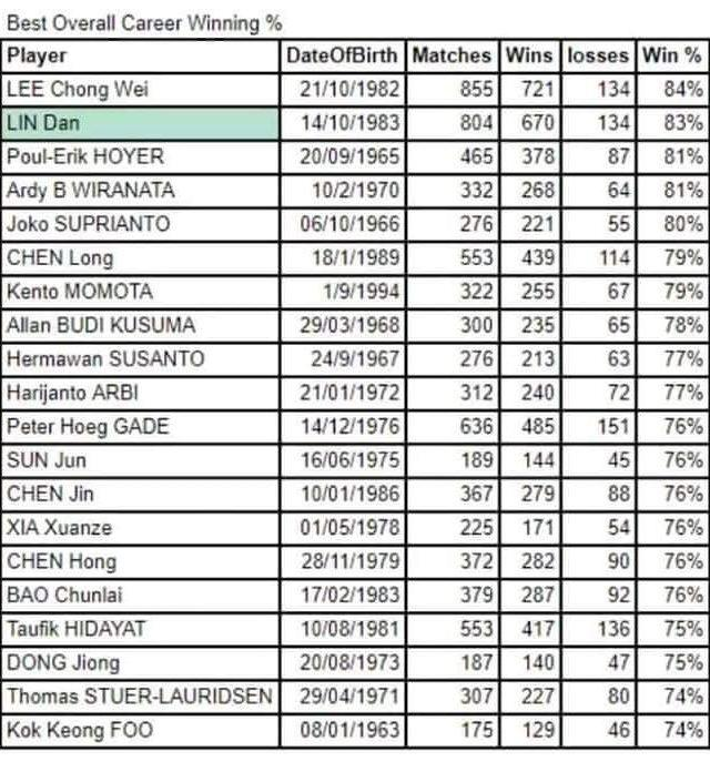 Cold statistics suggest Malaysian legend Lee Chong Wei wins the GOAT race, but is it truly the case? Source: Compiled from BWF statistics