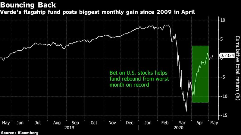 Top Brazil Hedge Fund Rebounds After Worst Month on Record