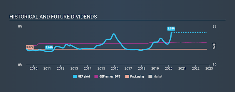 NYSE:GEF Historical Dividend Yield, March 12th 2020