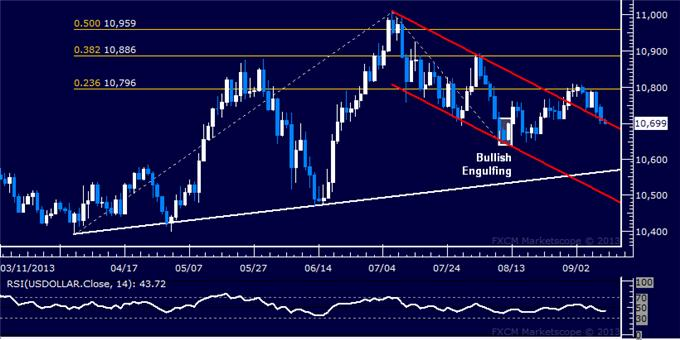 Forex_Dollar_Upside_Breakout_at_Risk_SP_500_Vaults_Higher_at_Support_body_Picture_5.png, Dollar Upside Breakout at Risk, SPX 500 Vaults Higher at Support
