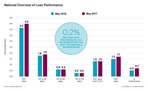 CoreLogic Loan Performance Insights Finds Overall U.S. Mortgage Delinquency and Foreclosure Rates Lowest for May in 12 Years