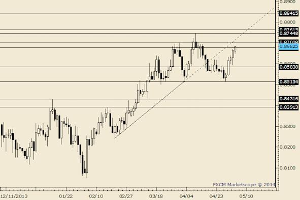 NZD/USD Near Term Support at .8575/85