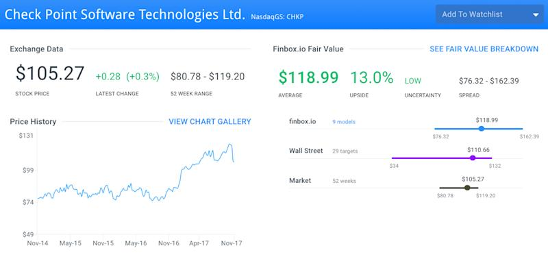 Undervalued Tech Stocks That Help Keep Your Data Safe: Check Point Software Technologies Ltd. (CHKP)