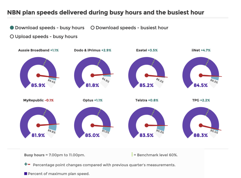 A graph shows the average download speeds delivered by ISPs during busy hours as a percentage of the top speed paid for. TPG is the best. Source: ACCC