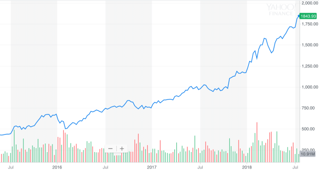 Amazon share price has quadrupled since its first Prime Day in 2015.