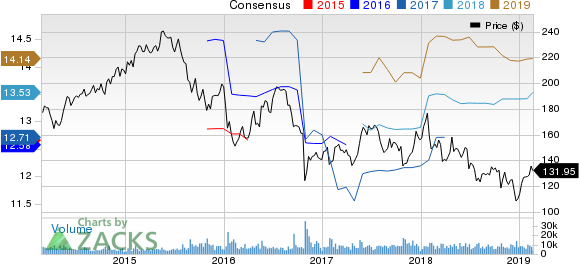 McKesson Corporation Price and Consensus