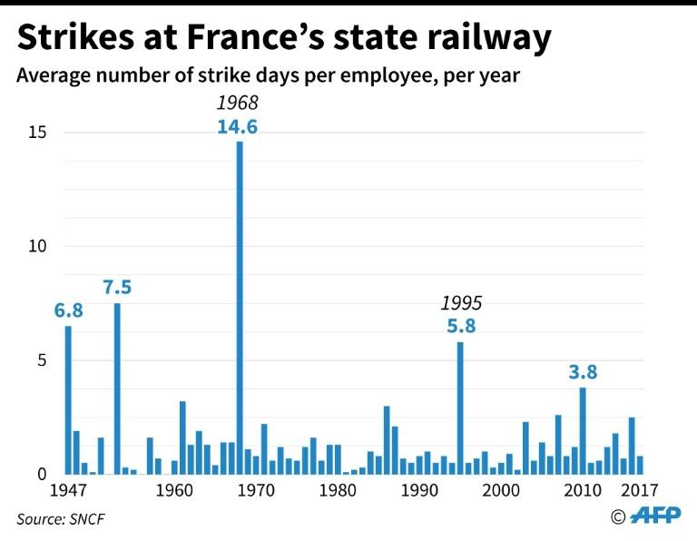 Strikes at French state railway company SNCF since 1947