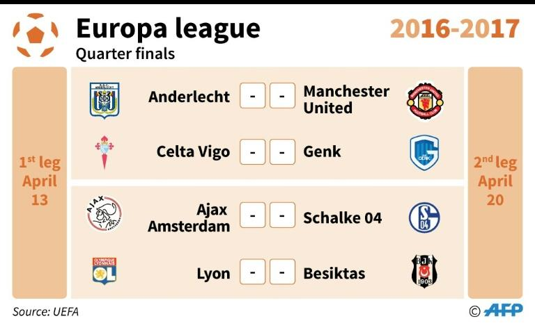 Europa League: quarter finals line-up