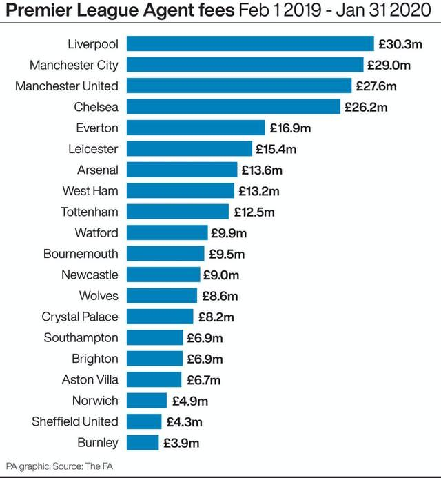 Premier League Agent fees Feb 1 2019 – Jan 31 2020. See story SOCCER Agents. Infographic PA Graphics. An editable version of this graphic is available if required. Please contact graphics@pamediagroup.com.