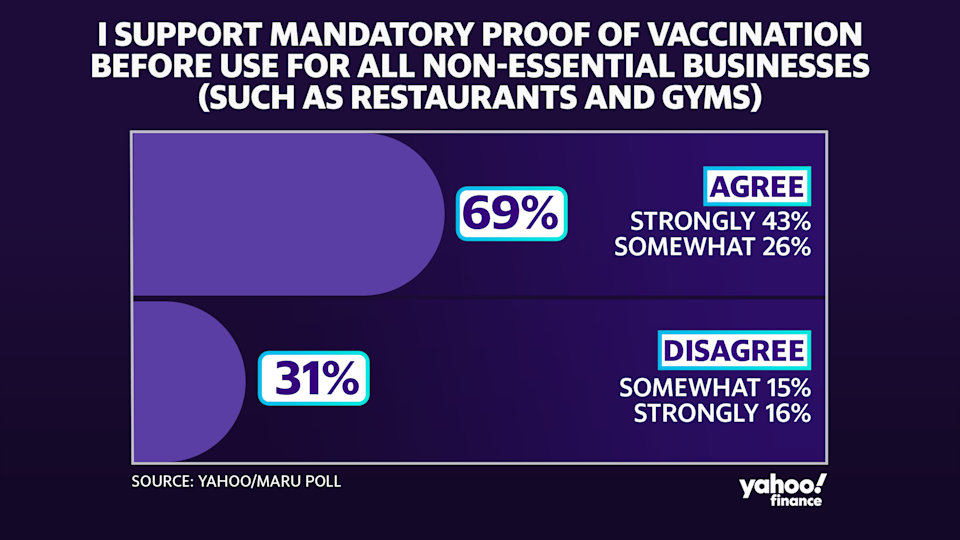 A recent Yahoo/Maru poll found that most Canadians support mandatory proof of vaccination for the use of non-essential businesses.