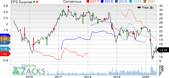 Univar Inc Price, Consensus and EPS Surprise
