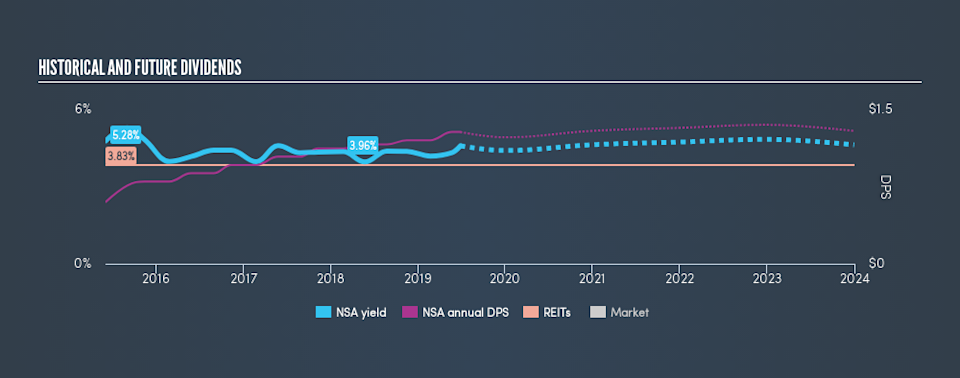 NYSE:NSA Historical Dividend Yield, June 27th 2019