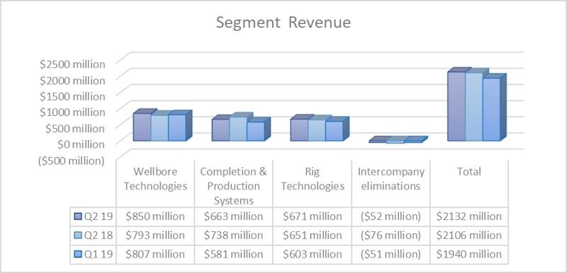 National Oilwell Varco's revenue by segment in the second quarter of 2018 and 2019 as well as 2019's first quarter.