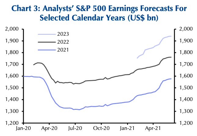 Earnings estimates for this year, next year, and 2023 continue to climb, a positive backdrop for the stock market. (Source: Refinitiv, Capital Economics)