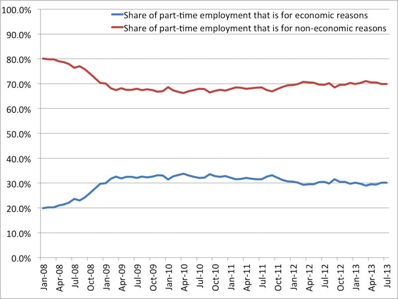 part time employees economic vs non economic reasons