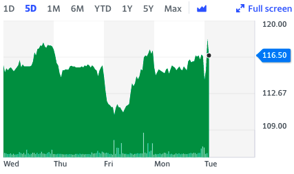 A five-day look at Greencore stock. Chart: Yahoo Finance