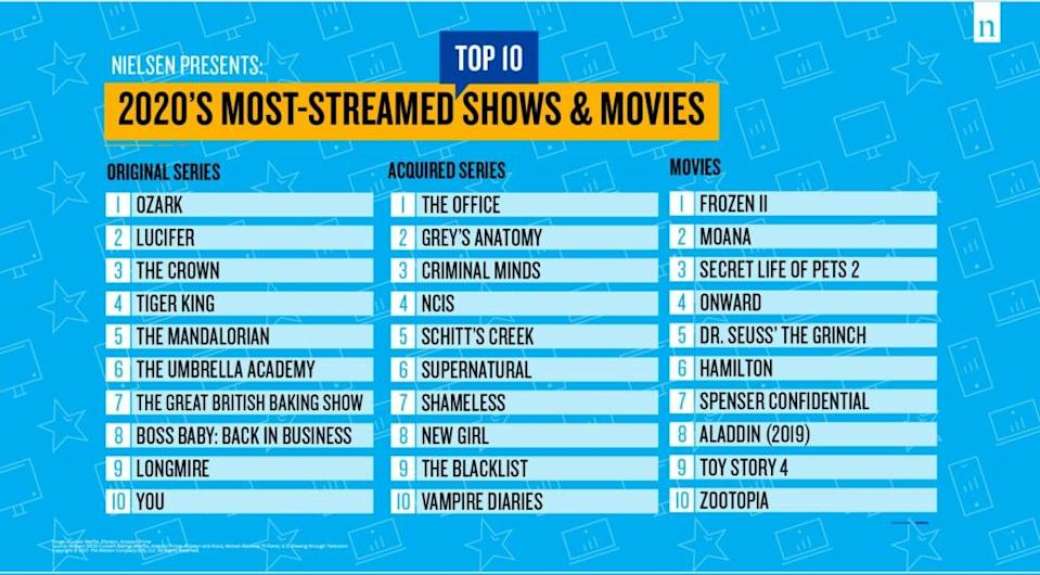 Nielsen Most Streamed Movies and TV of 2020