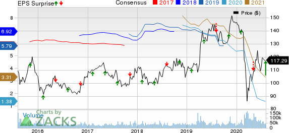 The Walt Disney Company Price, Consensus and EPS Surprise