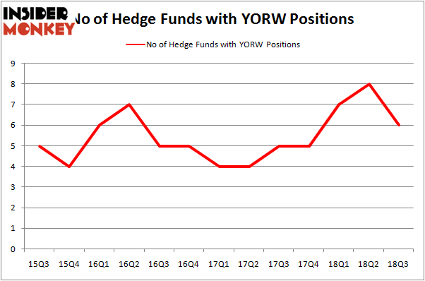 No of Hedge Funds With YORW Positions