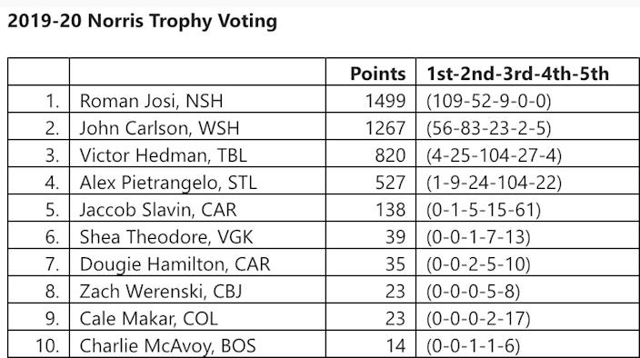 Josi voting 2020 Norris Trophy top 10