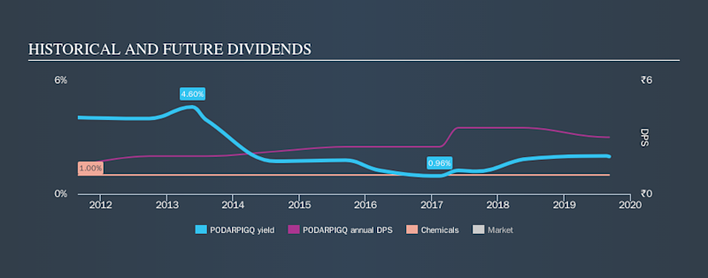 NSEI:PODARPIGQ Historical Dividend Yield, September 8th 2019
