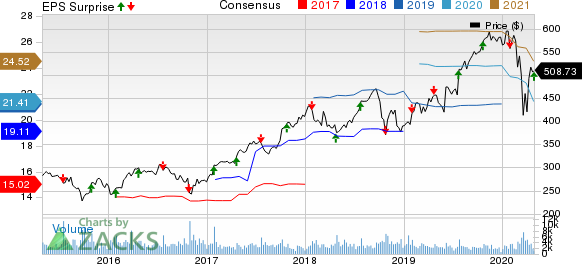 The Sherwin-Williams Company Price, Consensus and EPS Surprise