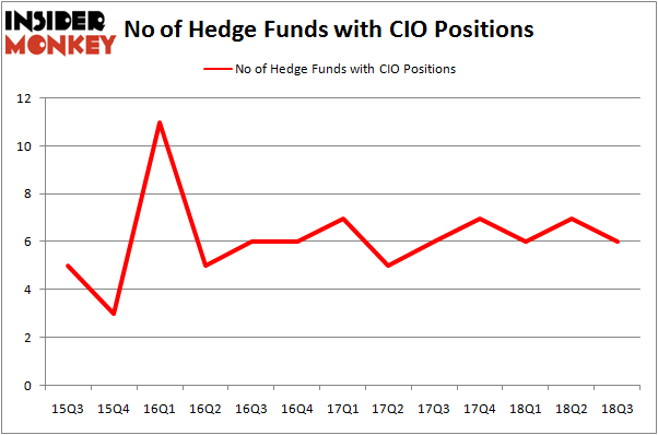 No of Hedge Funds with CIO Positions