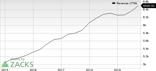 S&P Global Inc. Revenue (TTM)
