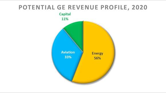 Pie chart showing potential revenue profile of GE in 2020, based on 2017 revenue percentages.