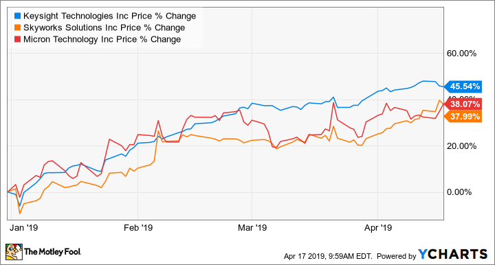 These 5G Stocks Have Soared Over 30% in 2019, and Could Go
