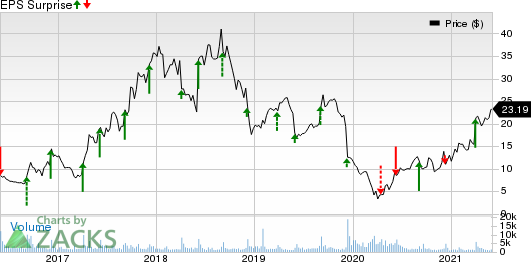 Conns, Inc. Price and EPS Surprise