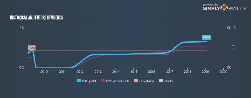 NYSE:DVD Historical Dividend Yield January 25th 19