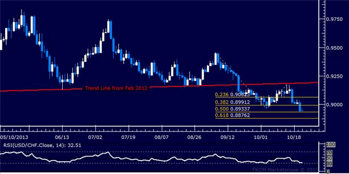dailyclassics_usd-chf_body_Picture_7.png, USD/CHF Technical Analysis – 0.90 Holding as Support