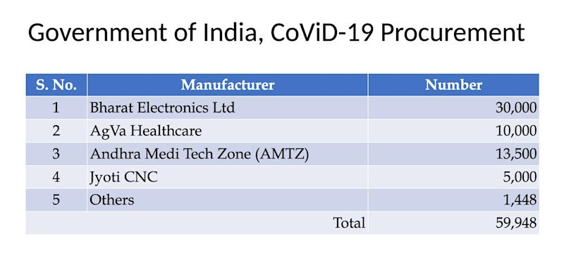 India would need 75,000 ventilators to fight COVID by June, the government projected, and rushed to procure 60,000 devices. 58,500 orders were given to Indian manufacturers. (Photo: Image source: June 11 conference e-Conference hosted by NITI Aayog with ventilator startups, manufacturers and component manufacturers)