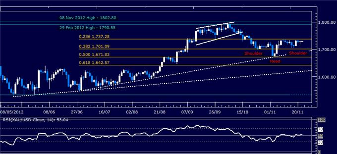 Forex_Analysis_Dollar_Resumes_Advance_SP_500_Stalls_at_Resistance_body_Picture_2.png, Forex Analysis: Dollar Resumes Advance, S&P 500 Stalls at Resistance