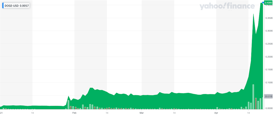Dogecoin's wild ride: The cryptocurrency has surged in value since the start of the year. Photo: Yahoo Finance UK