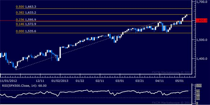 Forex_US_Dollar_Adrift_as_SP_500_Rally_Continues_to_Power_Ahead_body_Picture_6.png, US Dollar Adrift as S&P 500 Rally Continues to Power Ahead