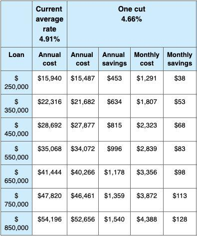 The annual and monthly savings on a $400,000 variable rate home loan (over 30 years) if the RBA cuts rates by 0.25 per cent. Source: Finder