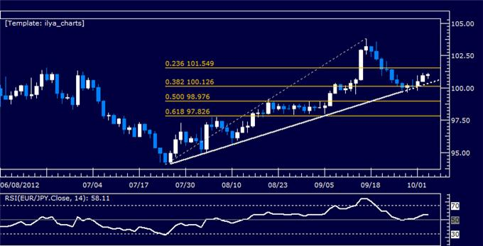 EURJPY_Classic_Technical_Report_10.03.2012_body_Picture_5.png, EURJPY Classic Technical Report 10.03.2012