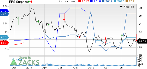 JEFFERIES FINANCIAL GROUP INC. Price, Consensus and EPS Surprise
